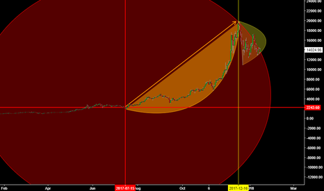 XBT: When the asset could comes to zero