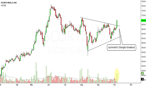 ESCORTS: escorts looks bullish in short term,
