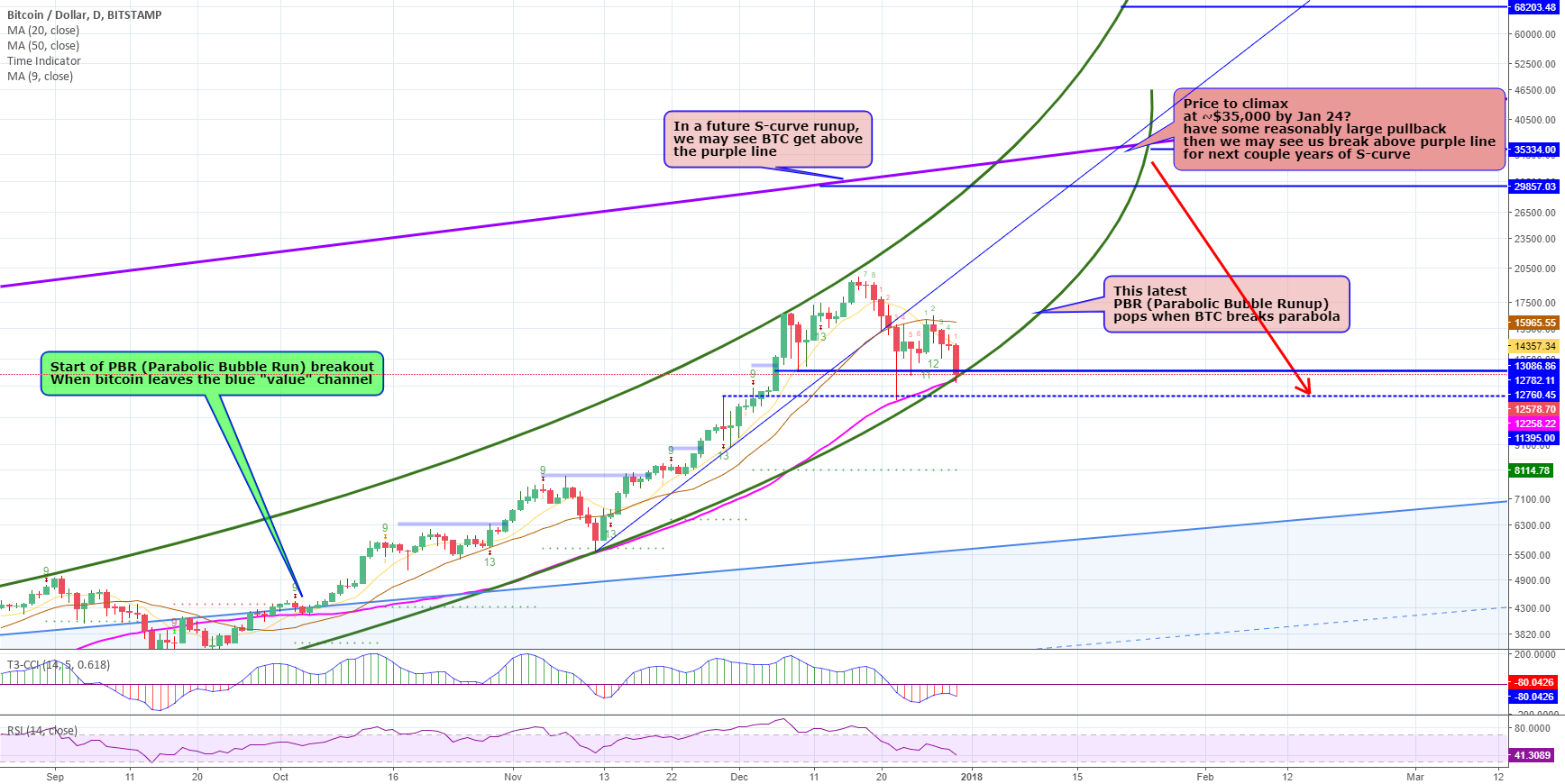 Bitcoin support on 50 daily MA and green parabolic support