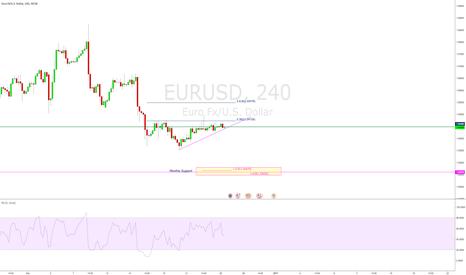 EURUSD: EURUSD Outlook for the week