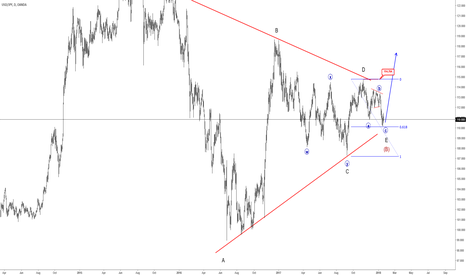 USDJPY: USDJPY can Be Completing A Bigger, Complex Pattern