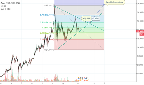 NEOUSD: NEO potential breakout - IF it passes this test...