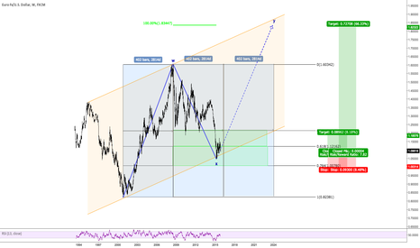 EURUSD: EURUSD - Long term trading - Buy now, hold forever!! (1,83)