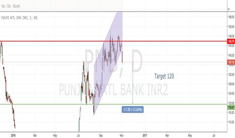 PNB: PNB : Down trend?