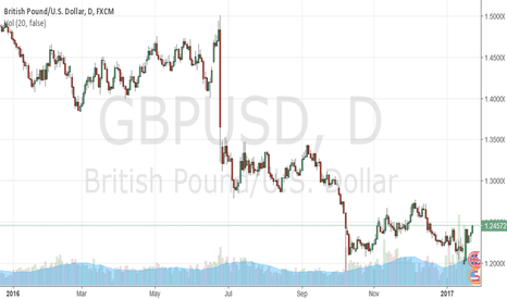 GBPUSD: Pound hits the month high vs Dollar