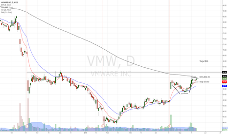 VMW: VMware Cup&Handle, settling for higher prices