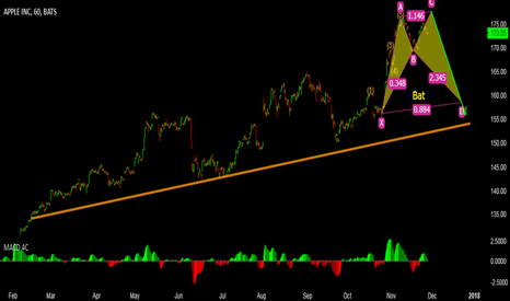AAPL: ASX 200 - Sell Possibility