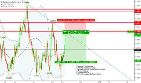 """GBPCHF: """"Trade what you see not what you think"""" Bearish Sentiment"""