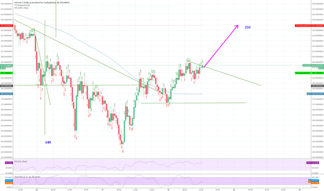 LTCUSD: LTC is moving to 231