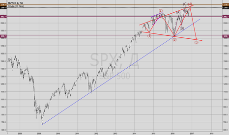 SPX: S&P вроде как финиш приближается...
