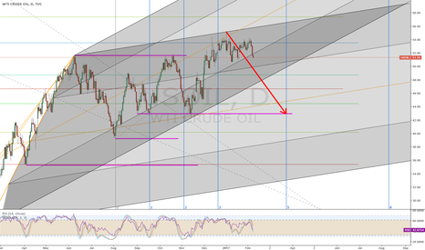 USOIL: Back Down to Support