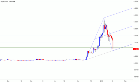 XRPUSD: Ripple XRP | Buyers Needed for a C Pivot