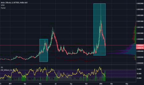 ARDRBTC: ARDR with that fractal play? Moon or Doom.