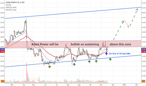 ADANIPOWER: Adani Power: Is it on the verge of big breakout....???