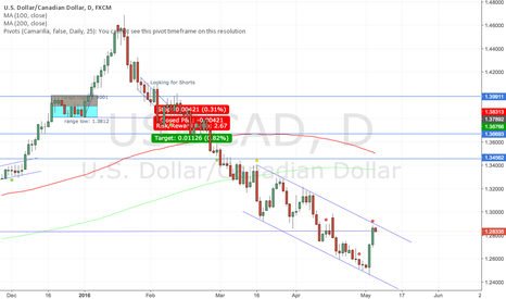USDCAD: USDCAD bearish trend channel