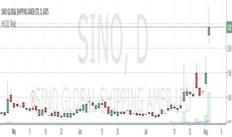SINO: This pump will be over in a couple of days