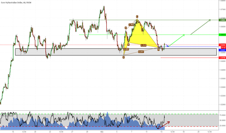 EURAUD: Long Setup on EURAUD
