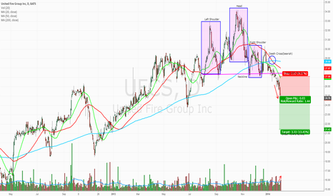 UFCS: Decent pattern, nice possible gains