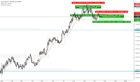 EURUSD: IN LOVE WITH CANDLESTICKS EUR/USD