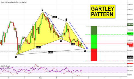 EURCAD: Gartley pattern on EURCAD