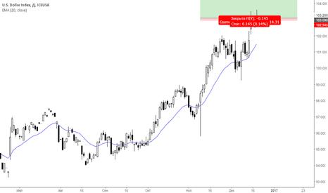 DXH2017: Понупка мартовского фьючерса на Dollar index на Н4