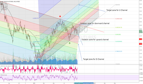 CL1!: 2 main price scenario for next week