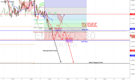 EURNZD: [EURNZD] No risk Trade - Wait for the right moment