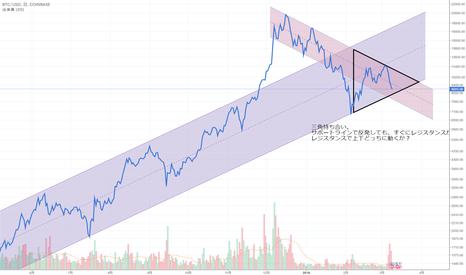 BTCUSD: BTCが三角持ち合いの奥に進む