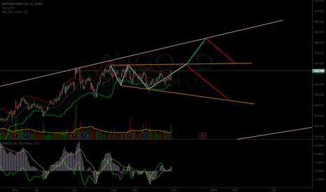 AVGO: $AVGO potential short term chart path