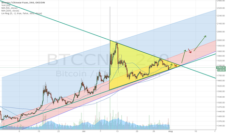 BTCCNY: $BTCUSD $BTCCNY Triangle Consolidating For Big Move Mon or Tue