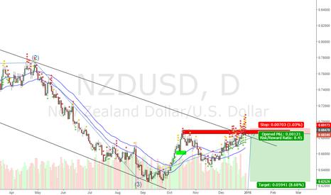 NZDUSD: NzdUsd Daily