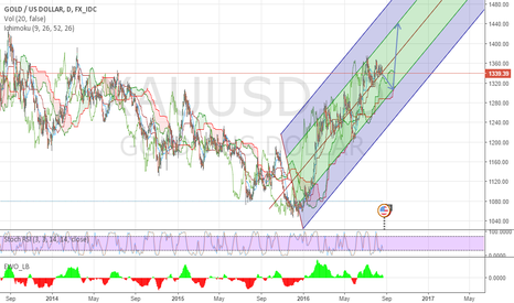 XAUUSD: Gold channel formed