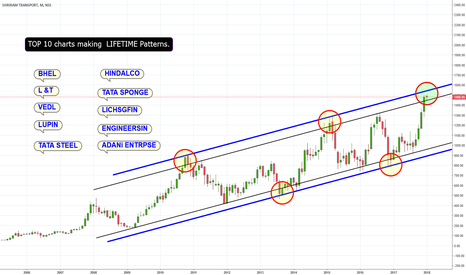 SRTRANSFIN: LIFE OF Pi-tterns(10 Chart Patterns on LifeTimeFrame)