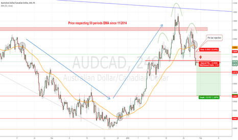AUDCAD: #AUDCAD: EMA 50 giving price trend