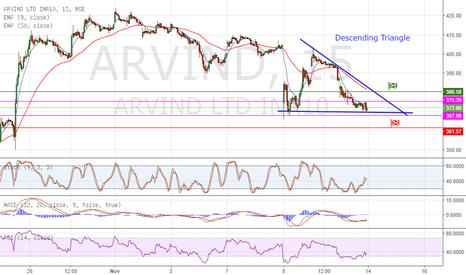 ARVIND: Descending Triangle in 15mins chart  - Trade 1 (Nov 15, 2016)