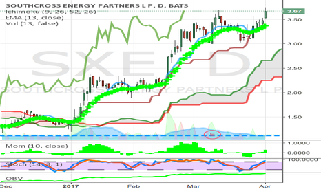 SXE: energy high handles pattern