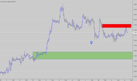 EURUSD: short intraday but long on a dip EUR/USD