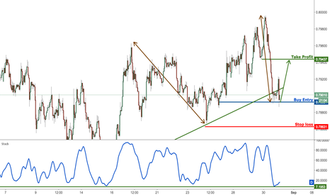 AUDUSD: AUDUSD profit target reached perfectly once again, buy