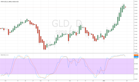 GLD: Possible gold reversal in the next few sessions