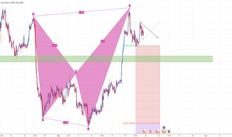 EURUSD: EUR/USD H1