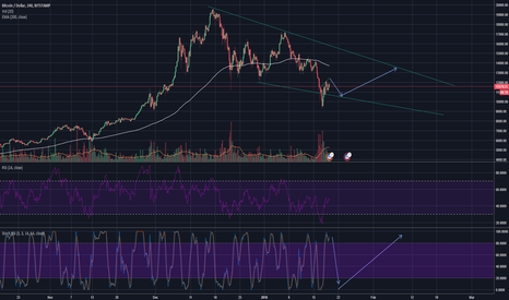BTCUSD: $BTC Everything is fine, stop trying to draw a H&S on everything
