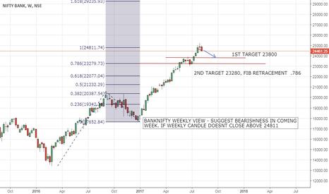 BANKNIFTY: BANKNIFTY SHORT