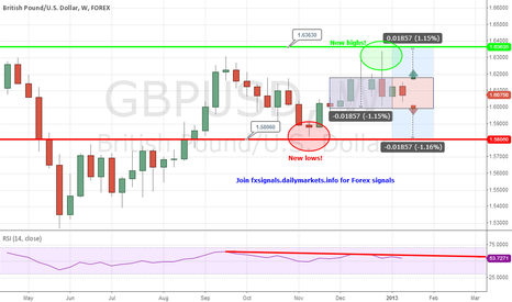 GBPUSD: +200 Pips Trade Opportunity