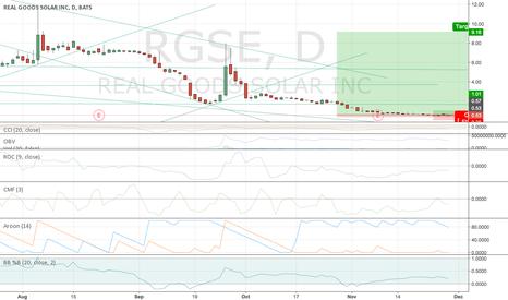 RGSE: RGSE $9 is on the way Bullish / oversold/ Reversal