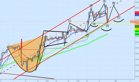 USOIL: potential IHS forming from wave 4-C