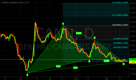 CANN: TIME TO GET BULLISH GARTLEY HIGH ON PROFITS FROM CANN?