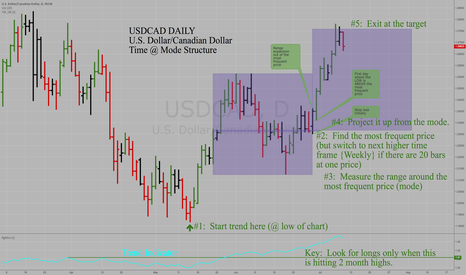 USDCAD: USDCAD - Daily Time@Mode Analysis - Top Reached