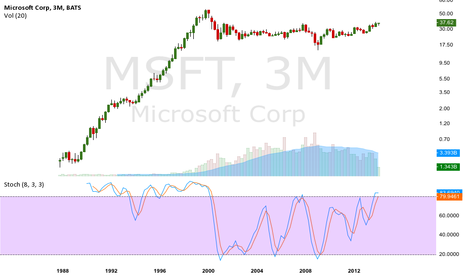 MSFT: breakout on techs and new CEO