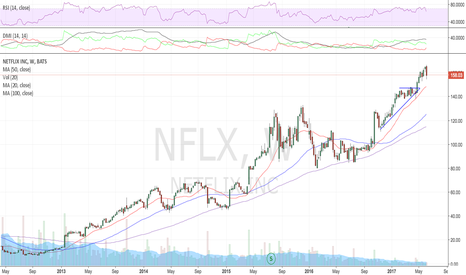NFLX: Another one looking to test that 20 SMA weekly @ 148
