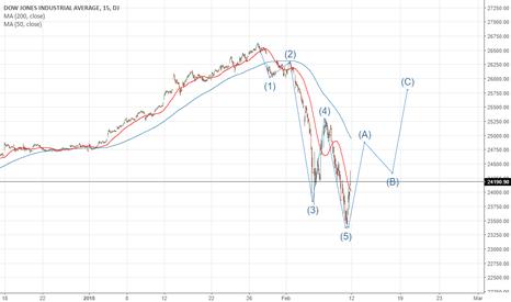 DJI: Idea for Dow Jones